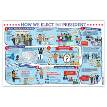 How We Elect the President Poster - GALPFPHOW | Gallopade | Social Studies