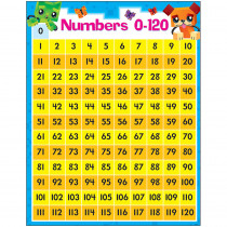 T-38378 - Numbers 0-120 Blockstars Learning Chart in Math