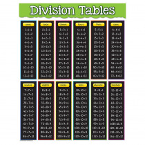 TCR7578 - Division Tables Chart in Math