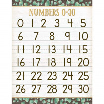 "Eucalyptus Numbers 0-30 Chart, 17 x 22"" - TCR7987 | Teacher Created Resources | Math"""