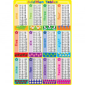 """Smart Poly Chart Addition Tables, 13"""" x 19"""""""