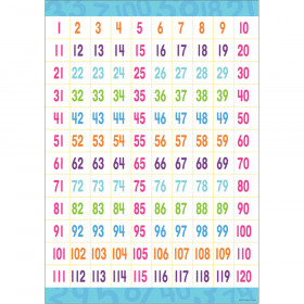 Early Learning Poster Counting To 120