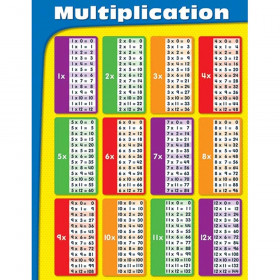 Write-on/Wipe-off Multiplication Chart