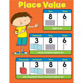 Place Value Chartlets
