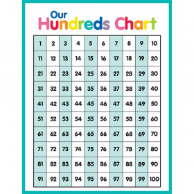 Just Teach Hundreds Chart