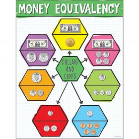 US Money Equivalency Chart