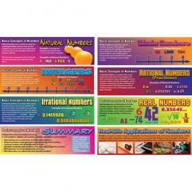Pre-Algebra: Basic Concepts of Numbers Bulletin Board Set
