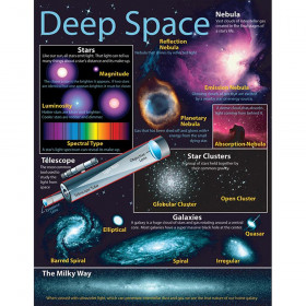 Deep Space Chartlet