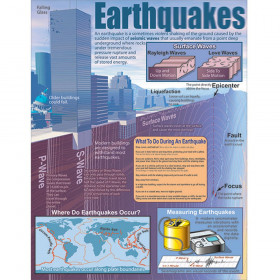 Earthquakes Chartlet