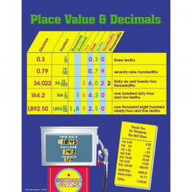Place Value & Decimals Chart