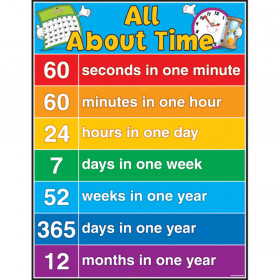 All About Time Chartlet