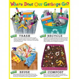 Where Does Our Garbage Go? Chart