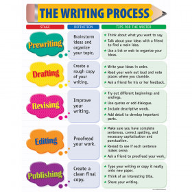 The Writing Process Chart, Gr. 2-5