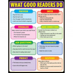 What Good Readers Do, Gr. 2-5