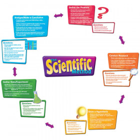 The Scientific Process Bulletin Board Set