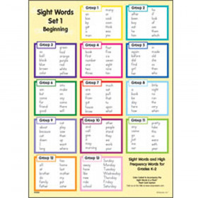 Wall Chart Set 2 Intermediate Gr 1-2