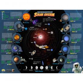 Solar System Interactive Smart Chart