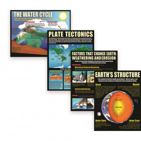 Earth Science Basics Teaching Posters, Set of 4
