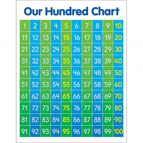 Hundred Chart Anchor Chart