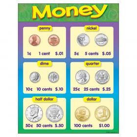 "Money Learning Chart, 17"" x 22"""