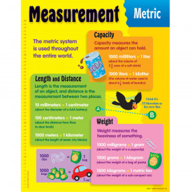 Measurement, Metric Learning Chart
