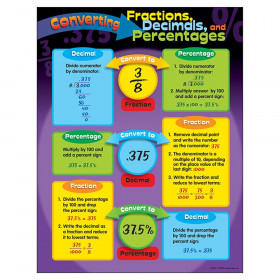 Converting Fractions, Decimals, and Percentages Learning Chart