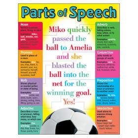 Parts of Speech Learning Chart