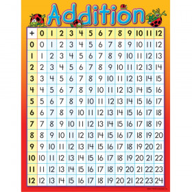 Addition Learning Chart