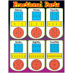 Fractional Parts Learning Chart