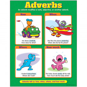 Adverbs Learning Chart