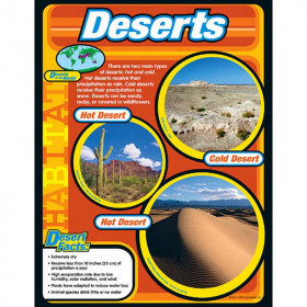 Deserts Learning Chart