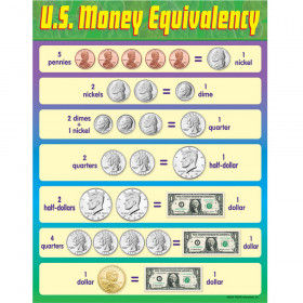 U.S. Money Equivalency Learning Chart