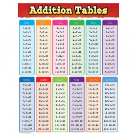 Addition Tables Chart